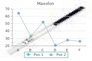 order maxolon from india