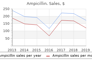 buy ampicillin 500mg low price