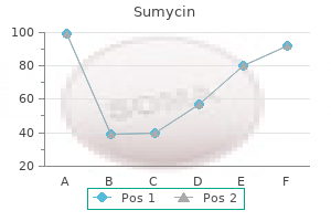 buy sumycin 250 mg without a prescription