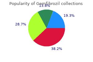 buy gemfibrozil 300 mg low price